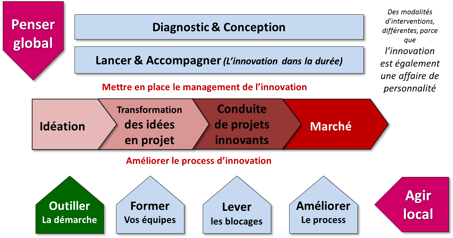 Interventions de consulting egide innovation for Portent hart consultancy
